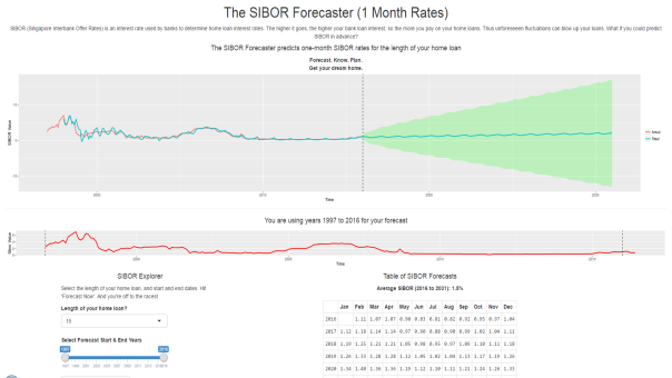 SIBOR Forecaster at https://skybe077.shinyapps.io/proj/