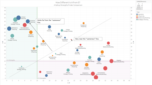 Same Same but Different Strengths Visualisation