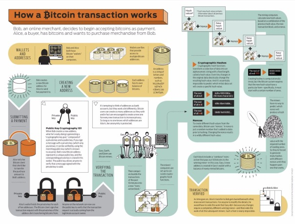 Bitcoin transactions infographic explained